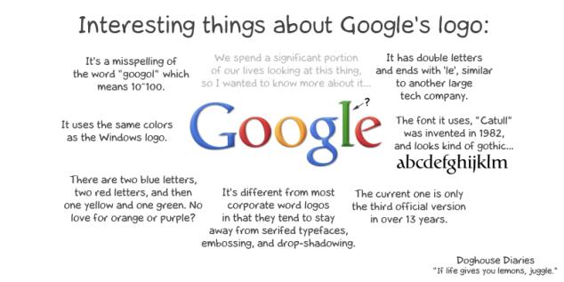makna google